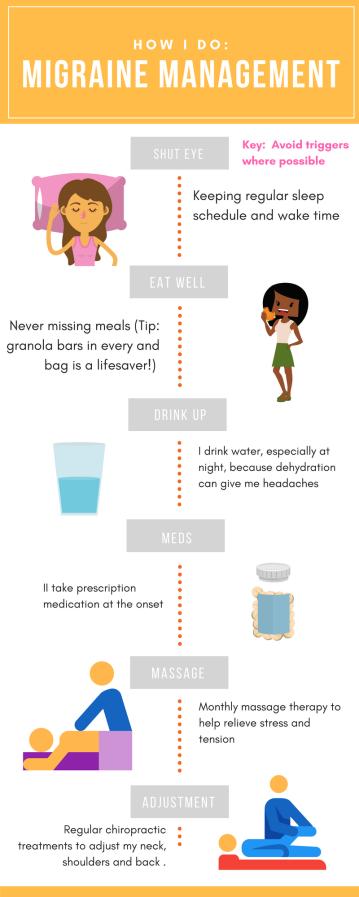 Migraine Management - InfoGraph