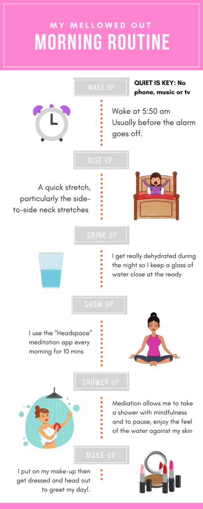 Infographic of a morning routine from wake up to start of the day.